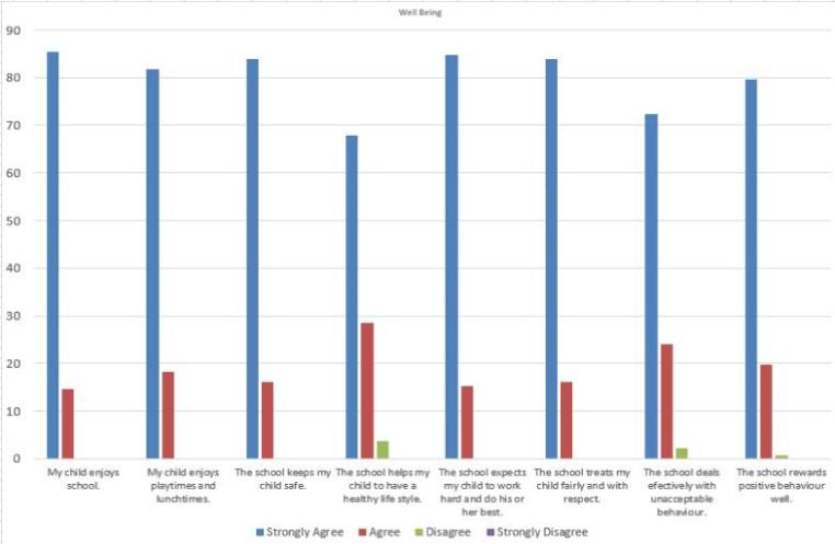 Parent Survey - Cookridge Primary
